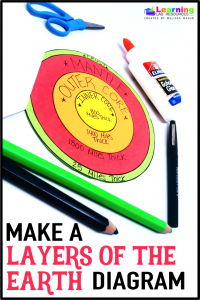 Create this FREE layers of the earth flip book diagram!